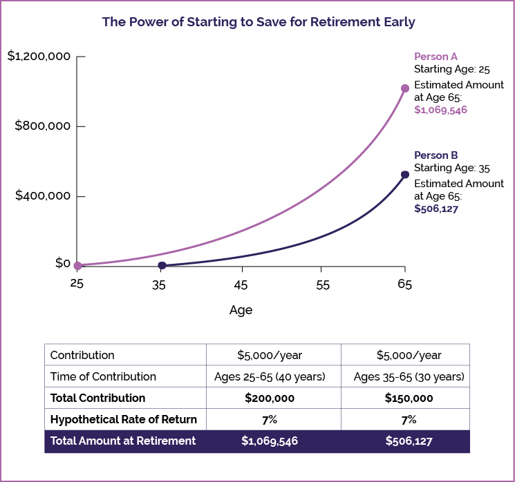 The Power of Starting to Save for Retirement Early