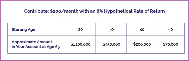 Hypothetical 8% Rate of Return on $200 monthly contribution