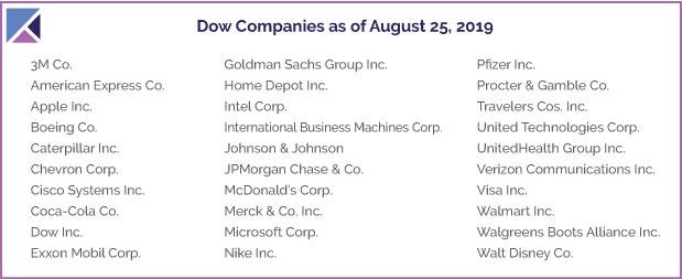 List of DOW Companies